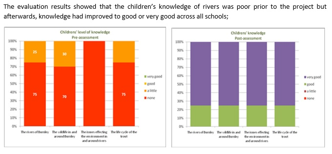 Survey results demonstrate significant increase in understanding river wildlife